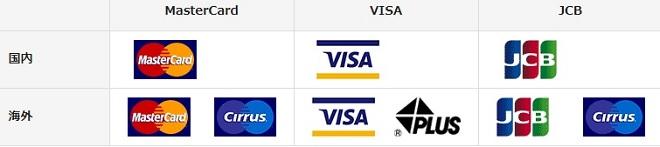 クレジットカードブランドロゴマーク