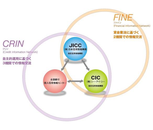 CRIN、あるいはFINE説明画像