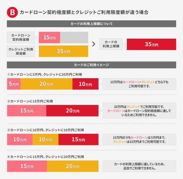 カードローンとクレジット限度額が異なる場合の説明画像