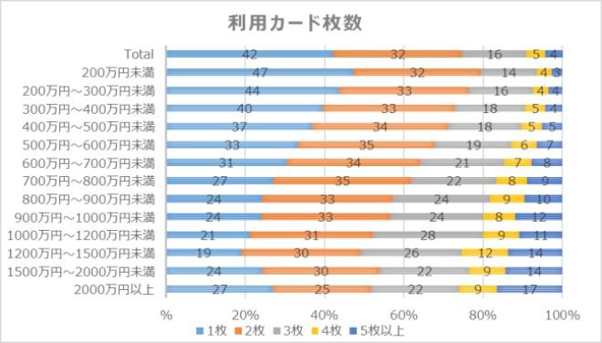 年収とカード発行枚数の調査対象グラフ
