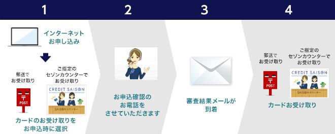 セゾンカードインターナショナルカード発行の流れ説明画像
