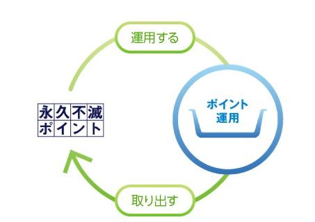 ポイント運用サービス説明画像