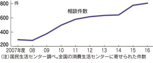 2006年~2015年のリボ払い国民生活センター相談件数のグラフ