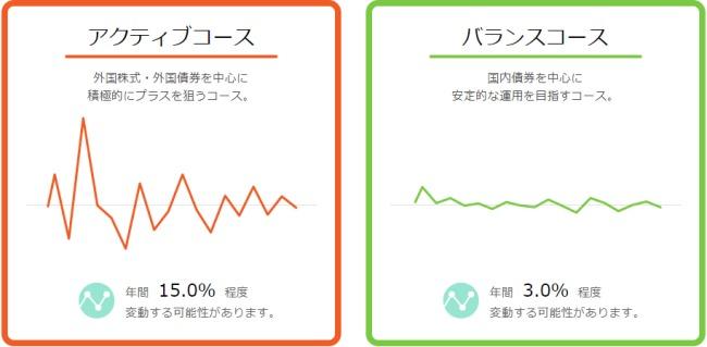 セゾンポイント運用アクティブコースとバランスコース説明画像