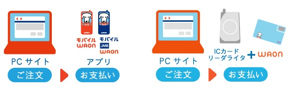 WAONオンライン決済利用説明画像