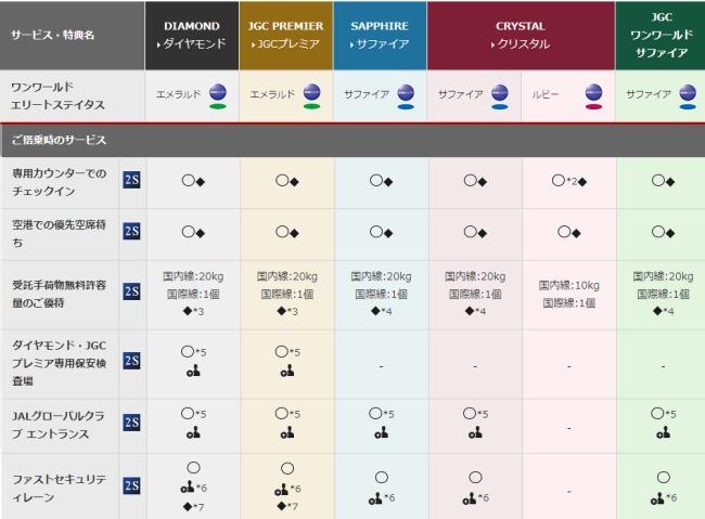 FLY ONポイントランク別サービス内容説明画像の表