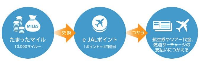 e JALポイント説明画像
