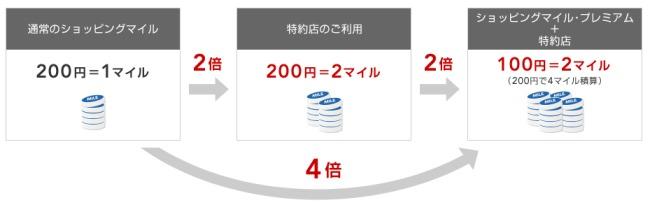 JALカード特約店利用時マイル付与率説明画像