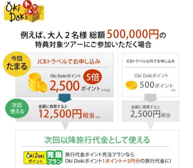JCBトラベルOkiDokiトクトクサービス説明画像