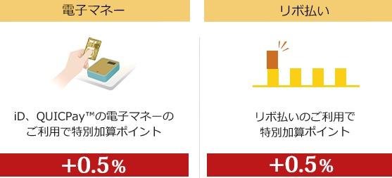 リボ払い・電子マネー利用時還元率1.5%の説明画像