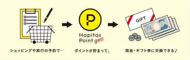 ハピタス説明画像