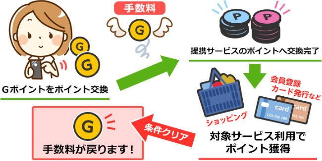 Gポイントのサービス説明画像