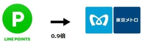 LINEポイントからメトロポイントへ交換説明画像