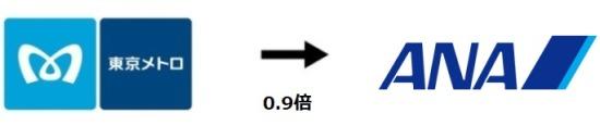 メトロポイントからLINEポイントへ交換説明画像