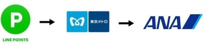 LINEポイント→メトロポイント→ANAマイルへ交換説明画像