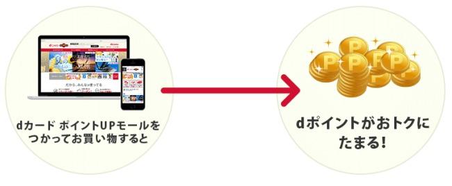 dカードポイントモール説明画像