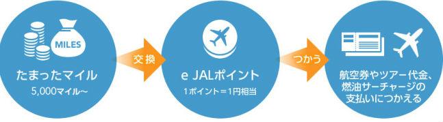 e JALポイントをマイルに交換できる説明画像