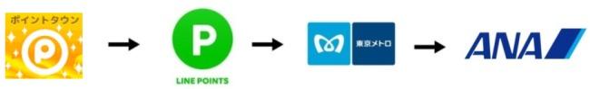 ANAマイルに交換ルート説明画像