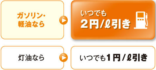 ENEOSカードS2円/L引き説明画像