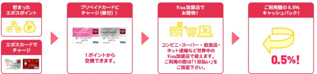 ポイントをエポスVisaプリペイドカードにチャージ説明画像