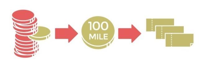 100マイルでe JALポイント交換説明画像