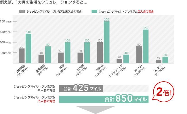 ショッピングマイル・プレミアム利用時と未加入時のマイル獲得の差グラフ