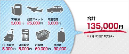 ショッピング、給油の合計135,000円の説明画像