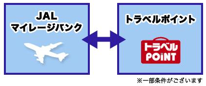 JALマイルとトラベルポイント相互交換説明画像