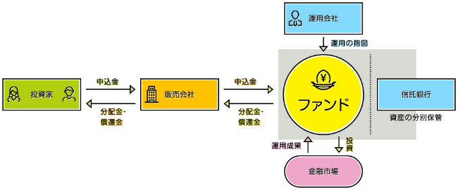 投資信託説明画像