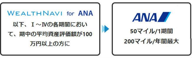WealthNavi for ANA四半期資産額100万以上で50マイル