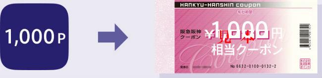 1,000ポイントで1,000円分の阪急阪神クーポンに交換説明画像