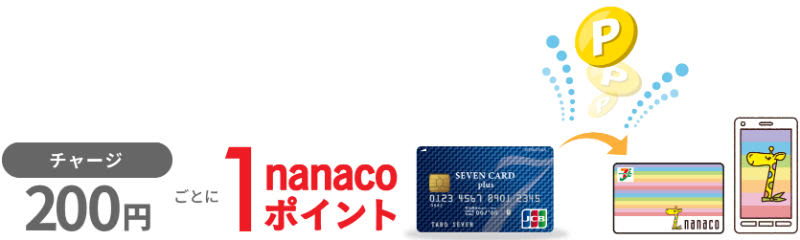 nanacoへのチャージ&支払いポイント獲得説明画像