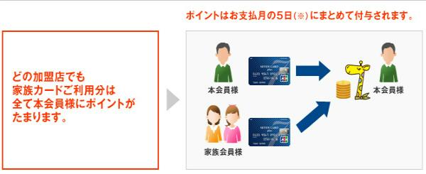 家族カードポイント集説明画像