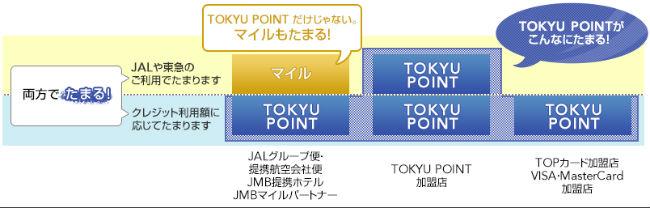 JALマイルとTOKYU POINTが同時に貯まる説明画像