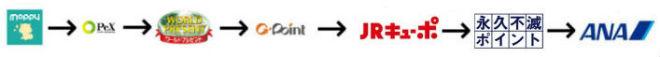 JQカードセゾンルート説明画像