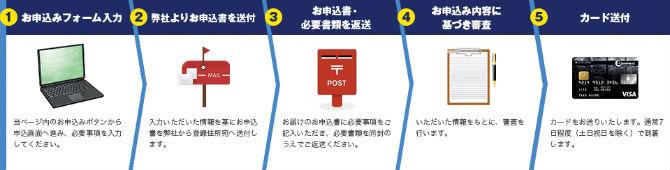 ビジネクスト法人カードの申し込み手順説明画像
