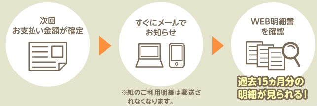 三井住友VISAアミティエカードWEB明細サービス説明画像