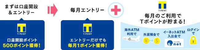 新生銀行Tポイント支店サービス説明画像
