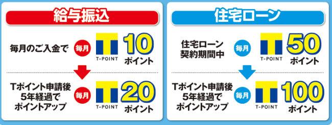 青森銀行でTポイント貯まる説明画像