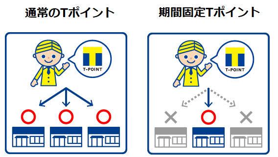 通常のTポイントと期間固定Tポイント説明画像