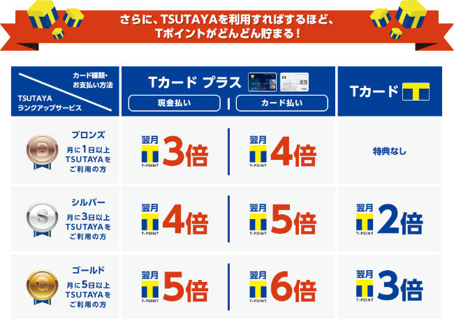 TSUTAYAの月間利用回数ランクアップ説明画像