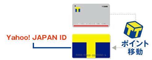 複数のTカードで貯めたポイントをまとめる説明画像