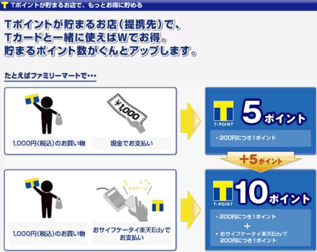 Edy決済でTポイントが貯まる説明画像