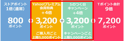 5日にYahoo! ショッピングで8万円商品購入時に獲得できるポイントの内訳