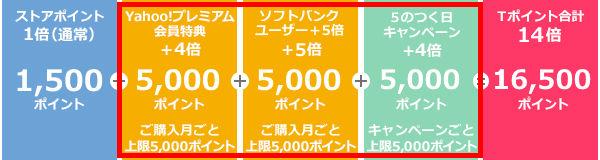 5日にYahoo! ショッピングで15万円商品購入時に獲得できるポイントの内訳