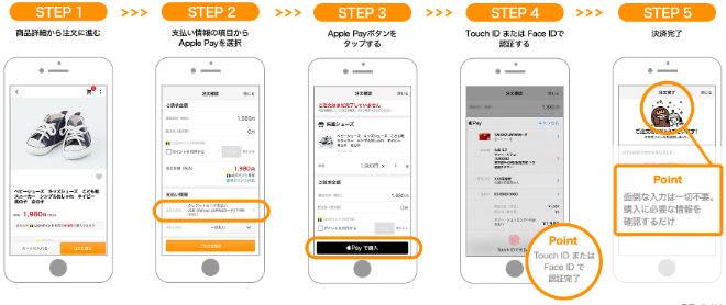 Yahoo!ショッピングApple Payで決済する手順説明画面