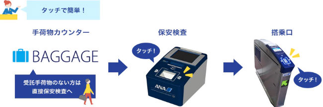 ANAスキップサービス説明画面