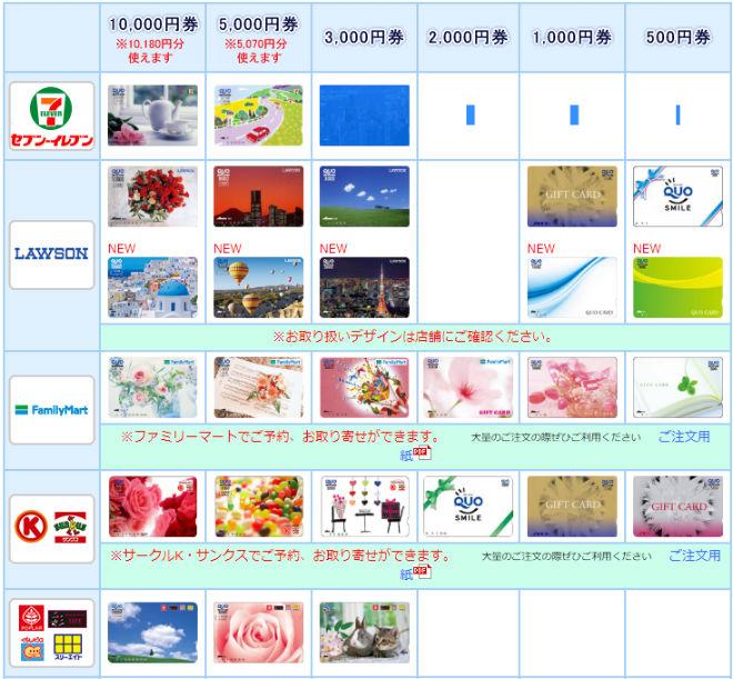 QUO(クオ)カード種類と購入先説明画像