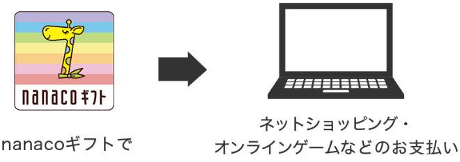nanacoギフトをネットショッピングで使う説明画像
