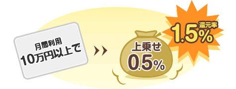 10万円以上利用で0.5%上乗せ説明画像